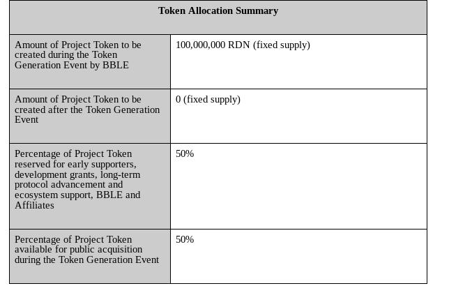 Raiden ICO Review - RDN Network Token Supply