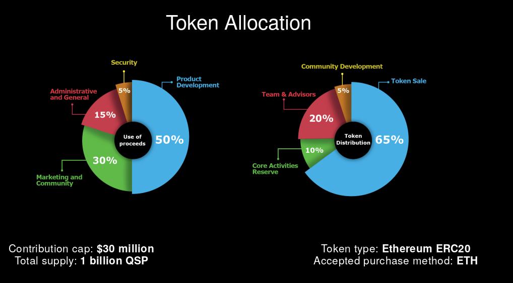 Quantstamp ICO Review - QSP token allocation