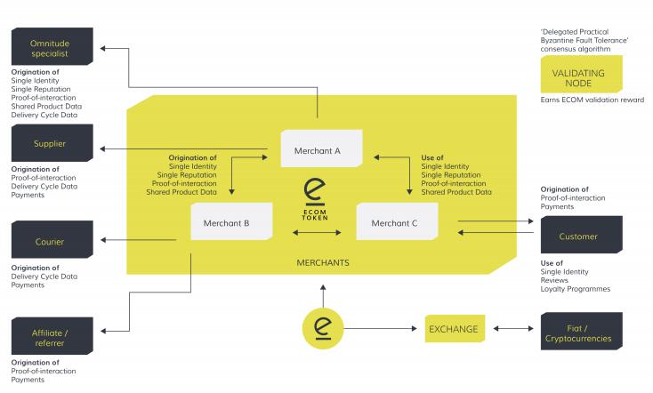 Omnitude ECOM Token Ecommerce Blockchain Ecosystem
