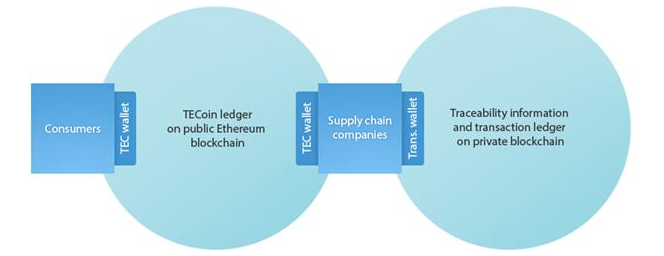 TE-FOOD blockchain structure from whitepaper