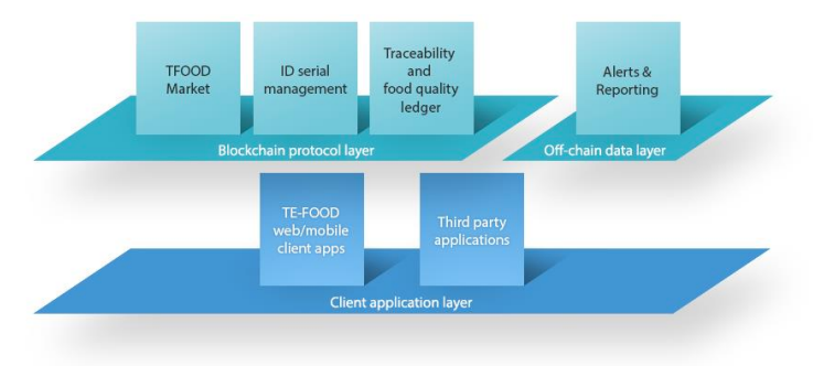 TE-FOOD token ecosystem structure from whitepaper