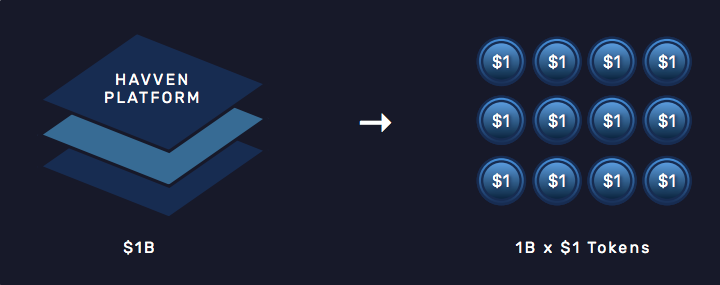 Havven (HVV) is a stablecoin pegged to fiat currency such as the dollar