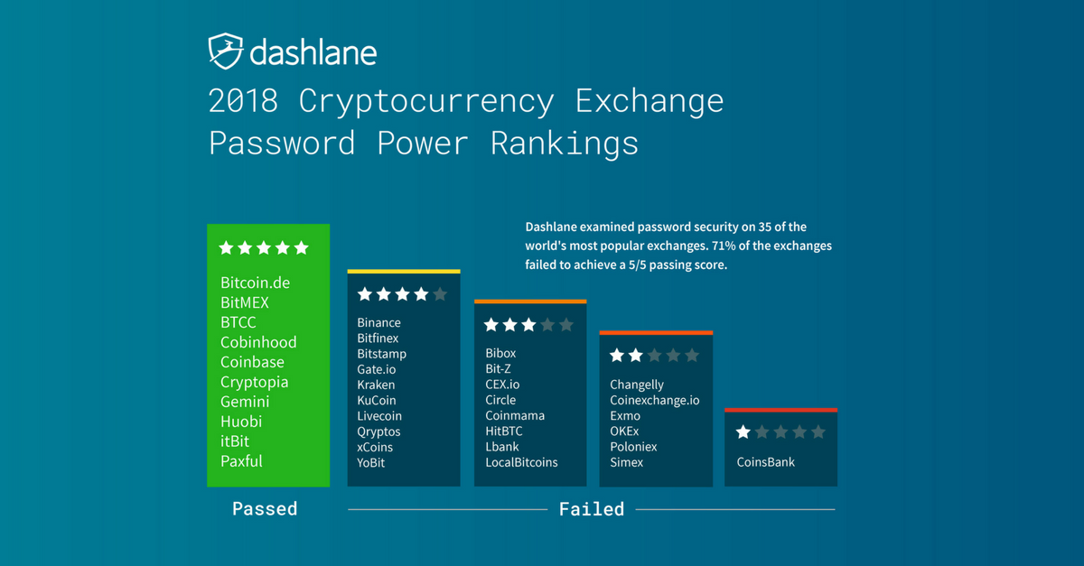 Cryprocurrency exchange security rankings by Dashlane for 2018