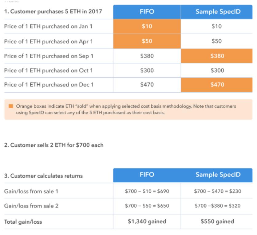 Coinbase Tax Tool