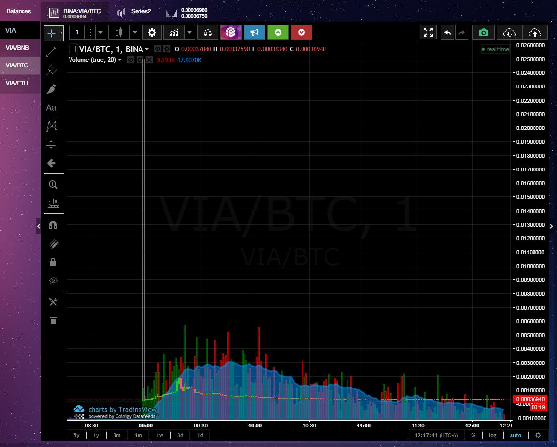 Binance BTC VIA Chart 3.7.18