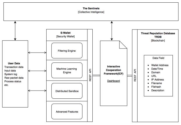 Sentinel Protocol architecture and SIPB