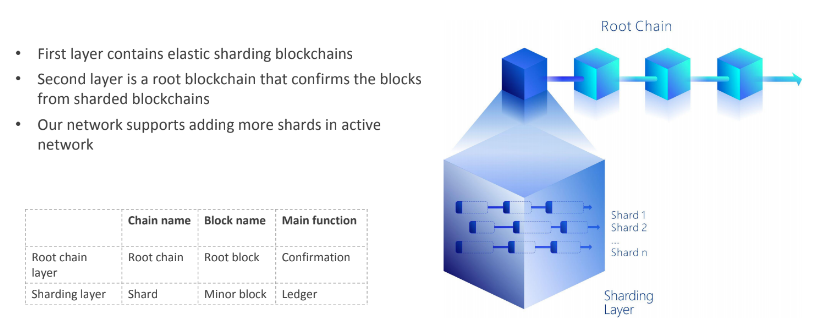 QuarkChain Sharding Layer Architecture