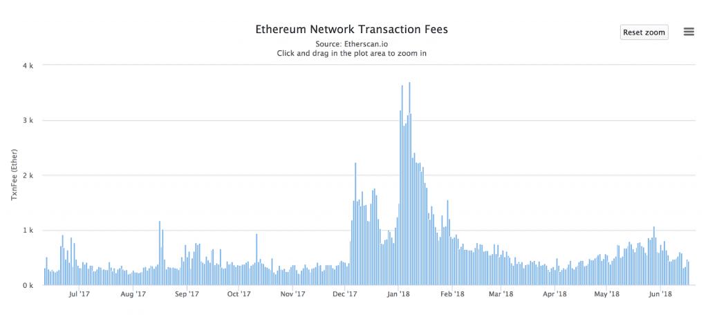 Betting on Augur - Ethereum transaction prices