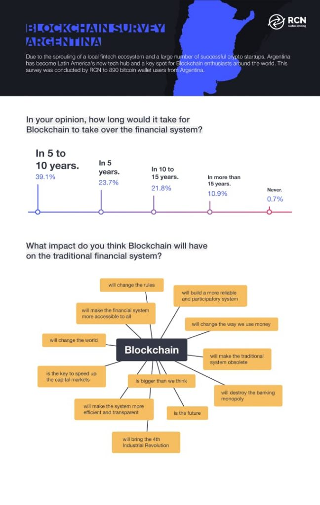 RCN survey blockchain Argentina