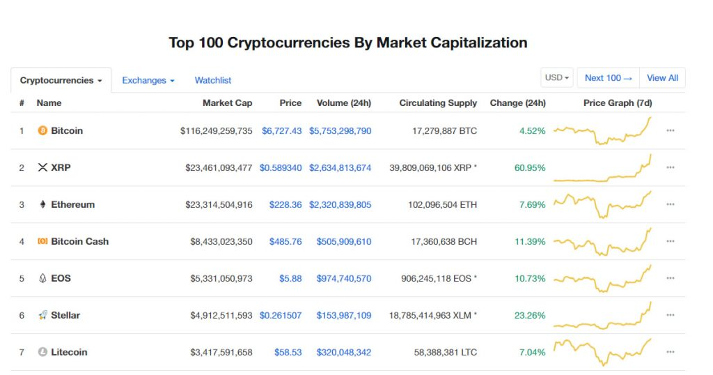 XRP by Ripple overtakes ETH by Ethereum to take second largest crypto status