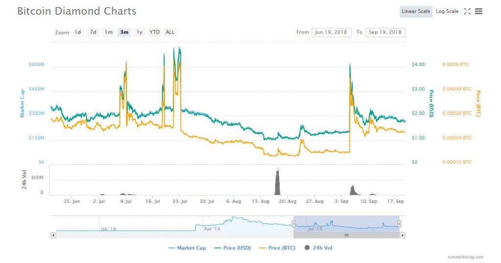Bitcoin Diamond pump and dump chart