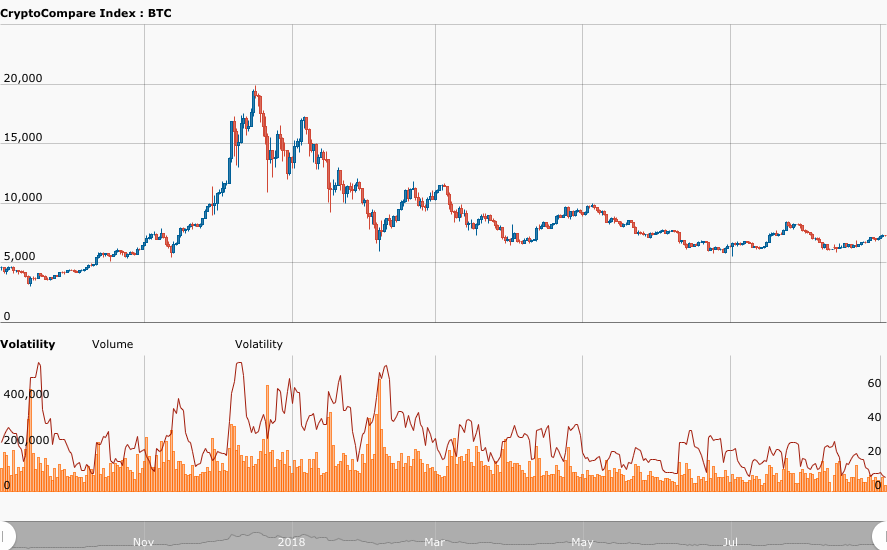 BTC price fluctuations at a low ebb