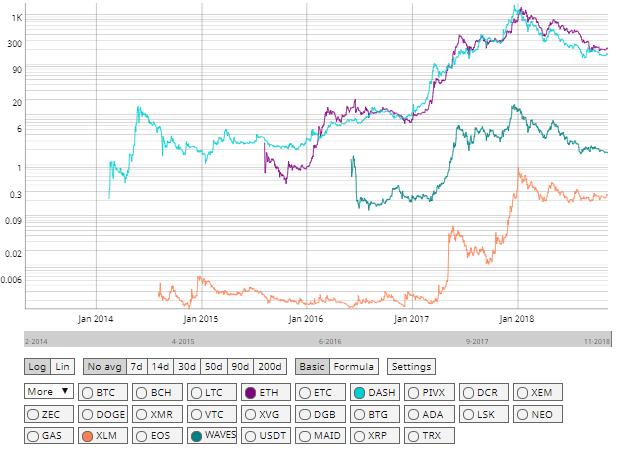 Stellar Ethereum Dash Waves price comparison