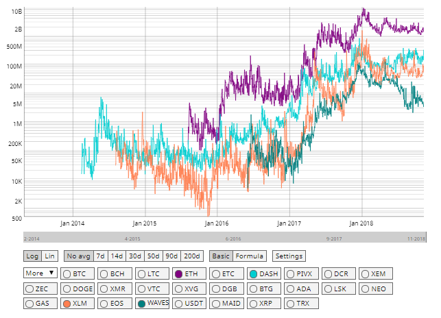 Stellar trading volume vs ETH, WAV, DASH