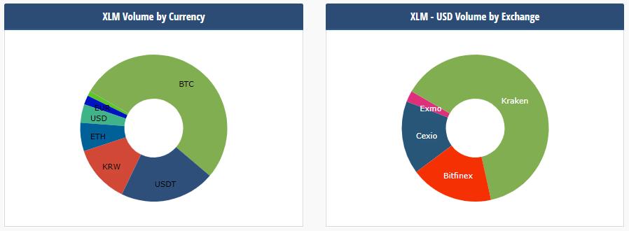 XLM exchange volume