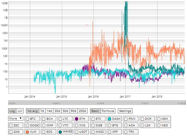 Stellar NVT Comparison with Ethereum, Dash, Waves