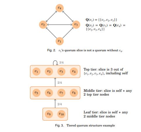 Stellar tiered quorum structure
