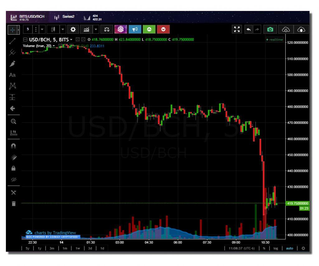 Crypto market selloff as Bitcoin Cash hard fork approaches