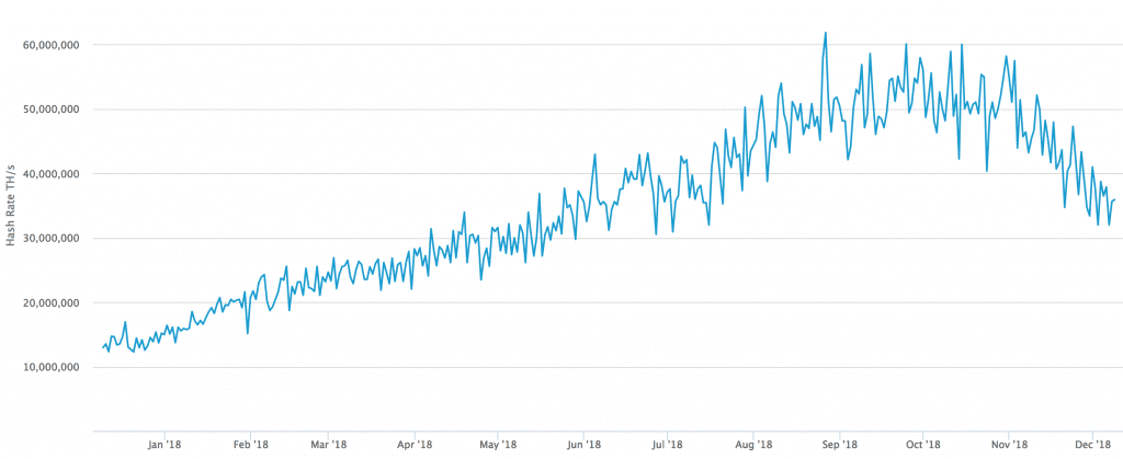 Mining power decreased over the past month.