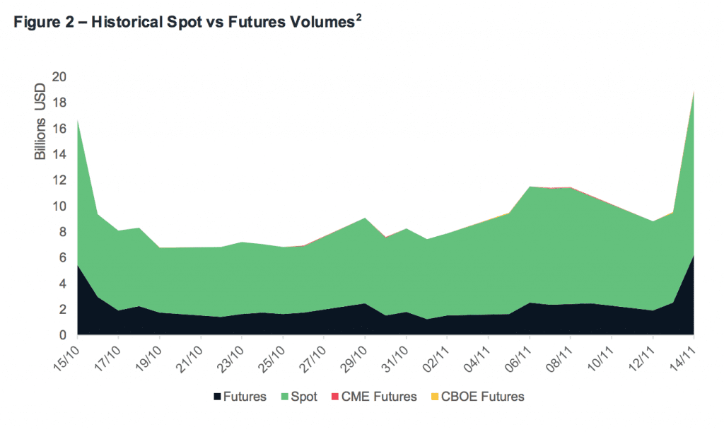 CBOE and CME futures were negligible fractions of exchange volume