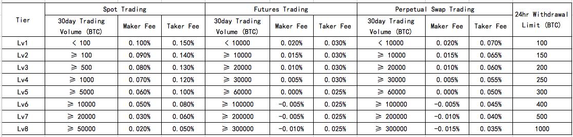 OKEx wash trading