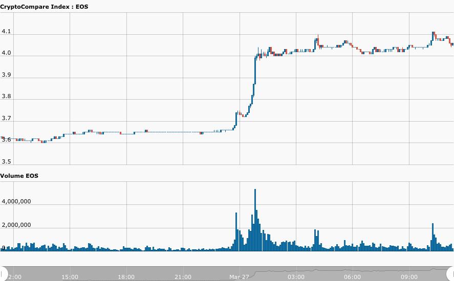 EOS-led price movement