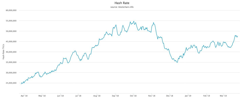 Bitmain IPO hash rate
