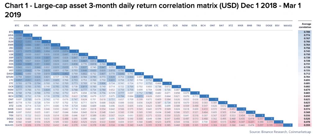 Binance altcoin USD correlations
