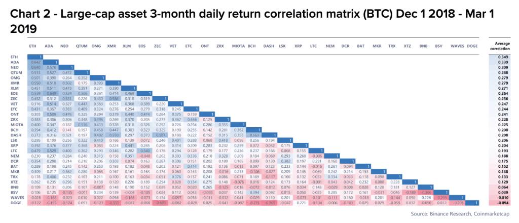binance altcoin correlations