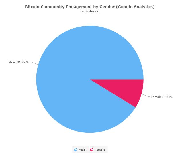 Women in blockchain data from Coin Dance