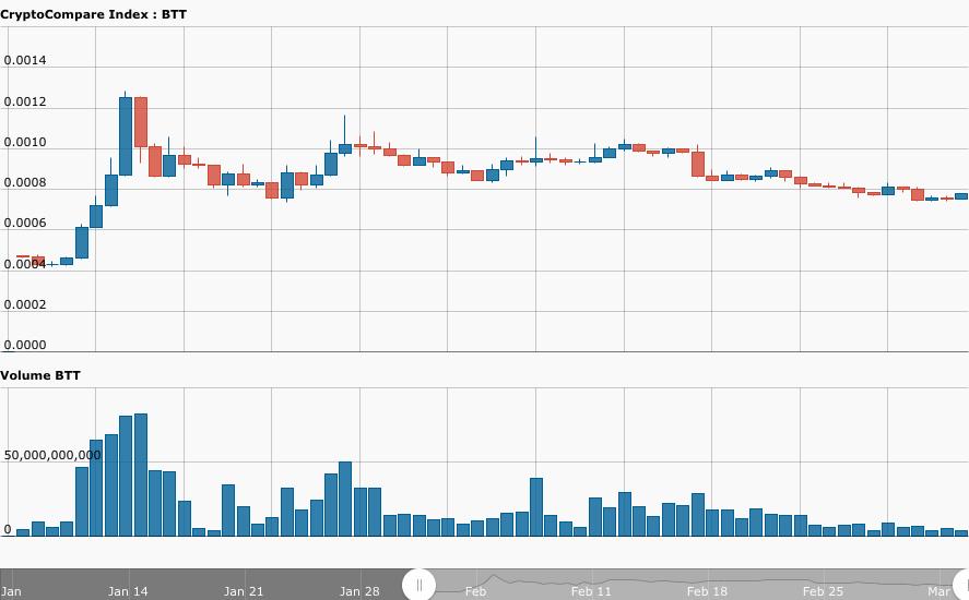 CELR token sale could follow BTT