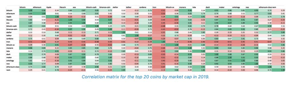 Cryptocurrency asset correlations