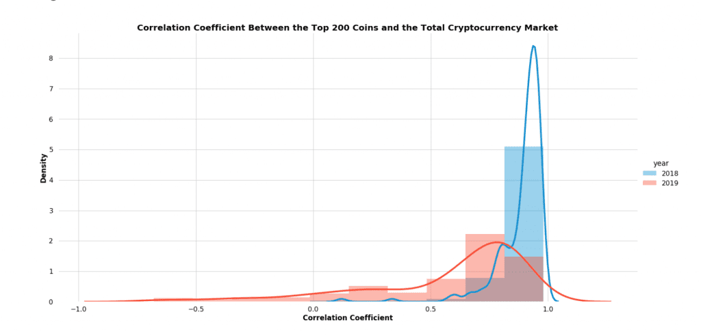 Cryptocurrency average correlations over time