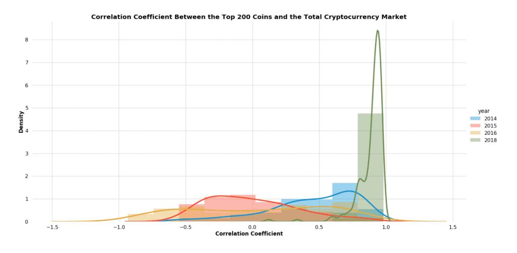Cryptocurrency correlations histogram