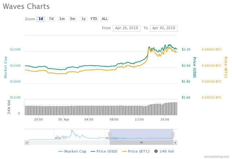 Waves tokens rise following release of a new token rating system