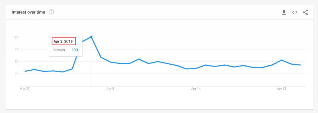 """Google """"Bitcoin"""" searches peaked two days later."""