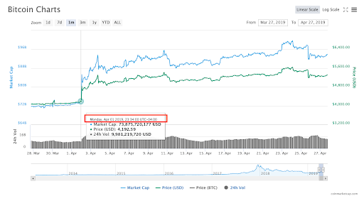 BTC jumped 15% on April 1st