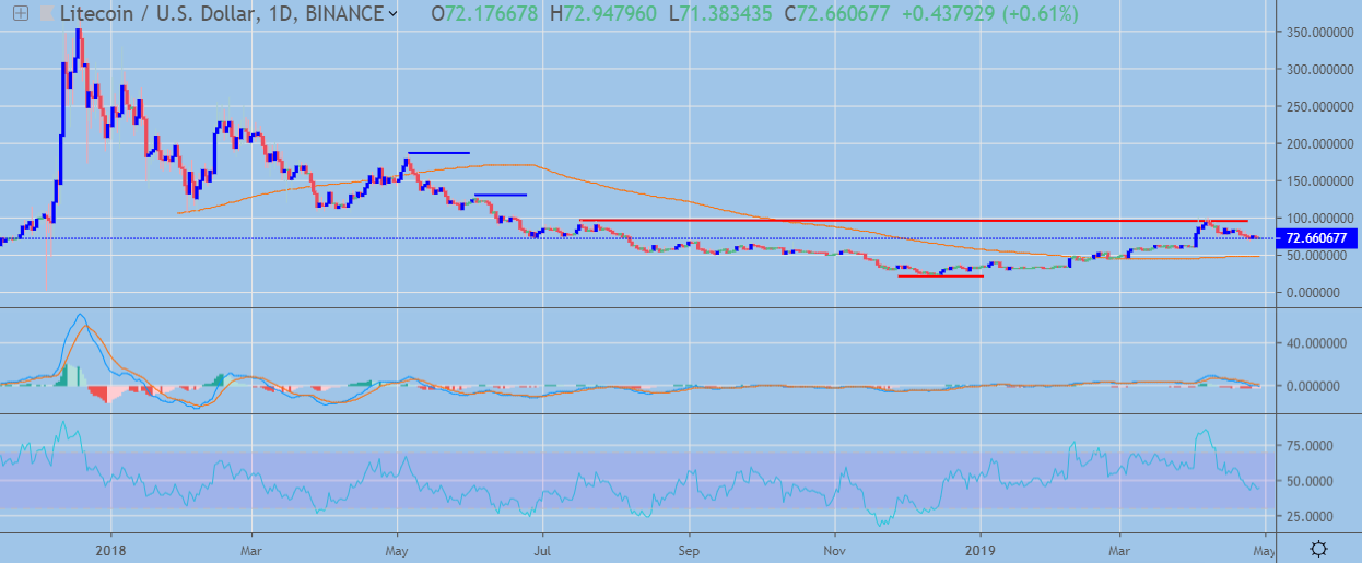 LTC / USD Daily Chart April 29, powered by TradingView