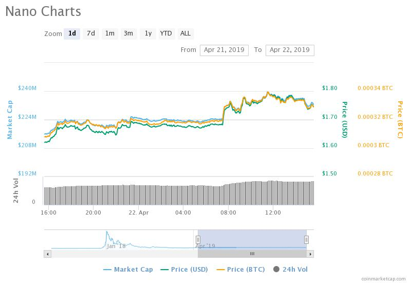 A flight to quality as Binance traders swap stablecoins for altcoins