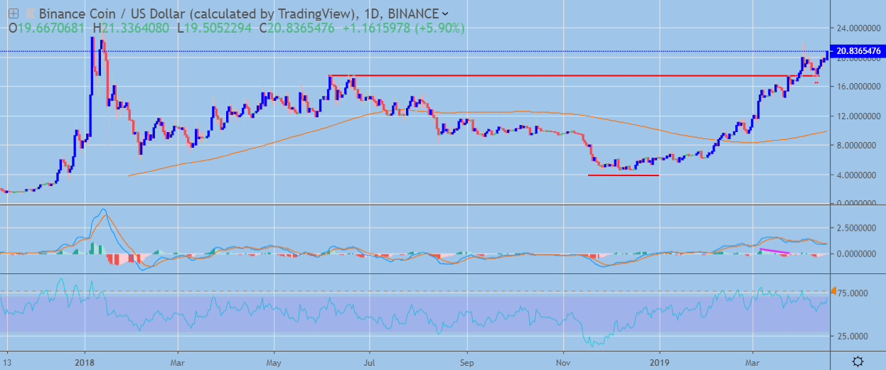 Binance Coin Daily Chart April 18, powered by Trading View