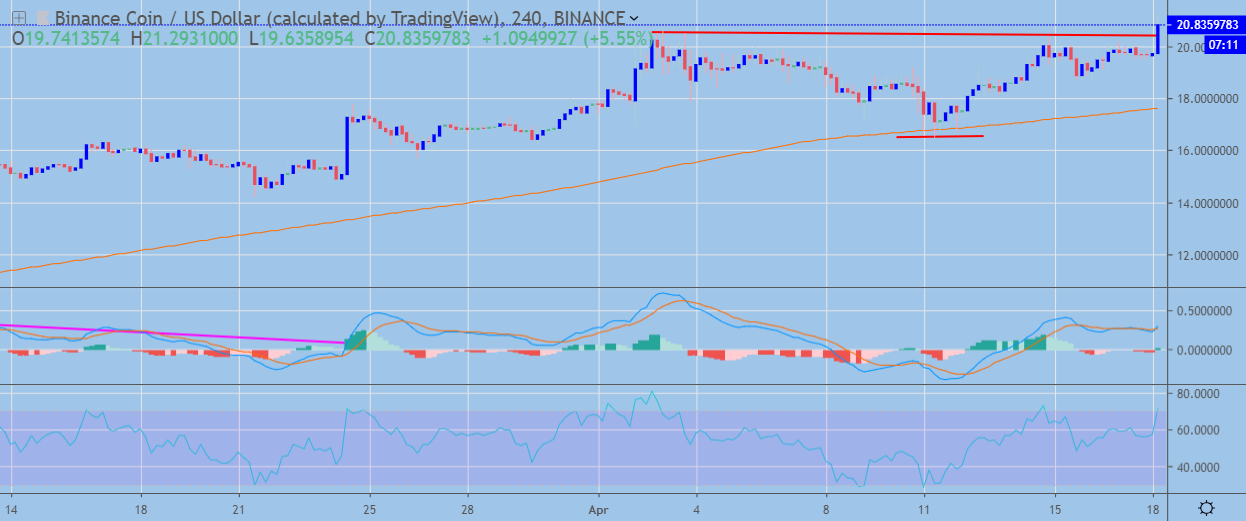 Binance Coin H4 Chart April 18, powered by Trading View