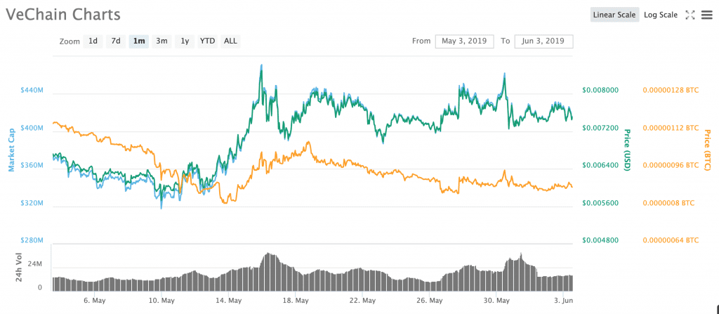 VET significantly underperformed BTC