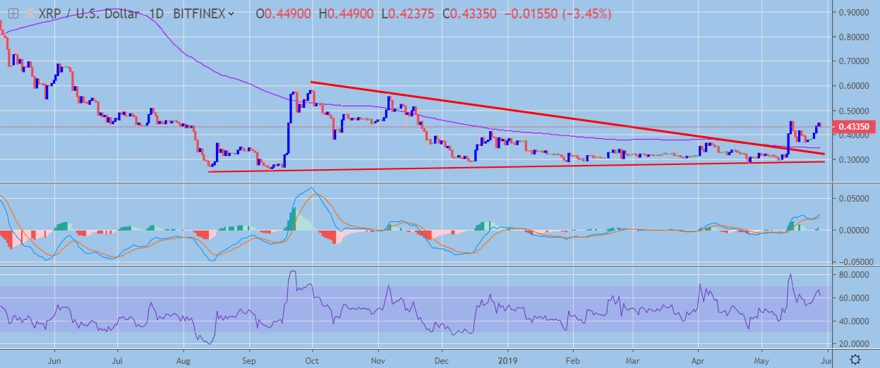 XRP Daily Chart May 29, powered by Trading View