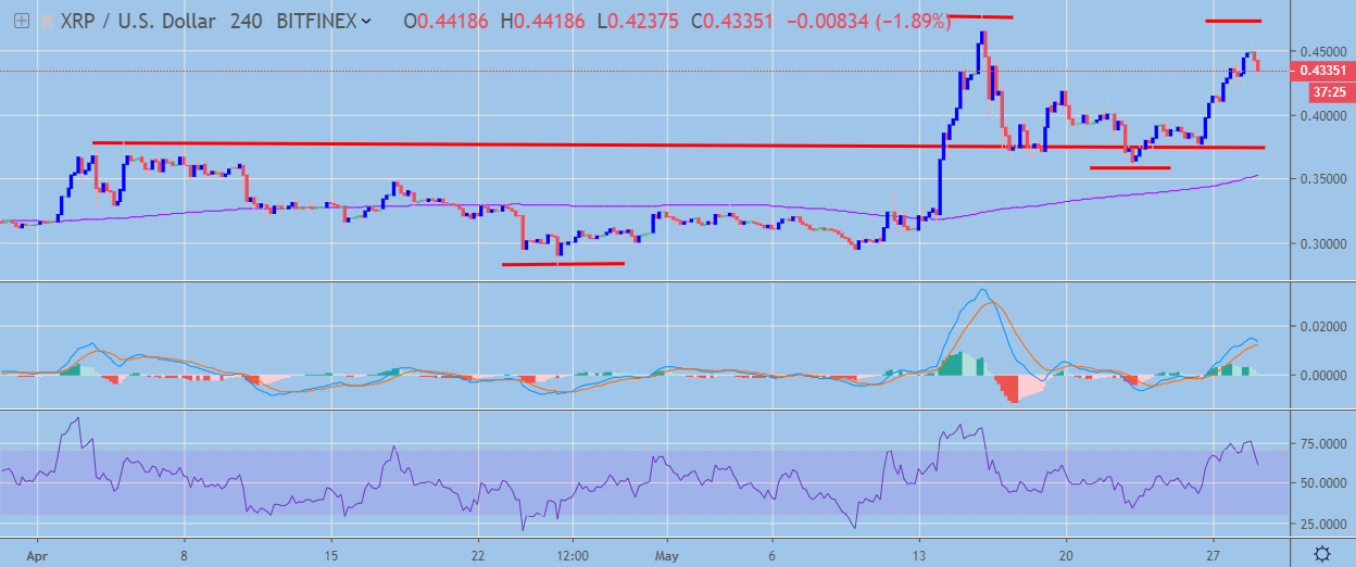 XRP H4 Chart May 29, powered by Trading View