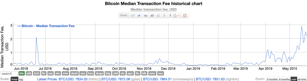bitcoin fees rising bitinfocharts