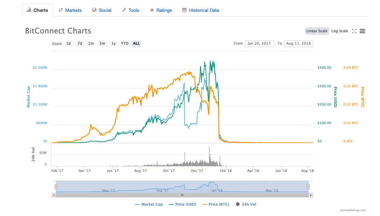 BCC price chart