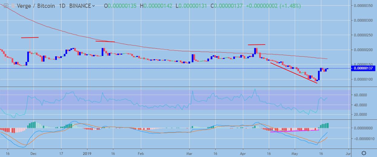 xvg į btc tradingview bitcoin valiutos keitimo kursas iki jav dolerių