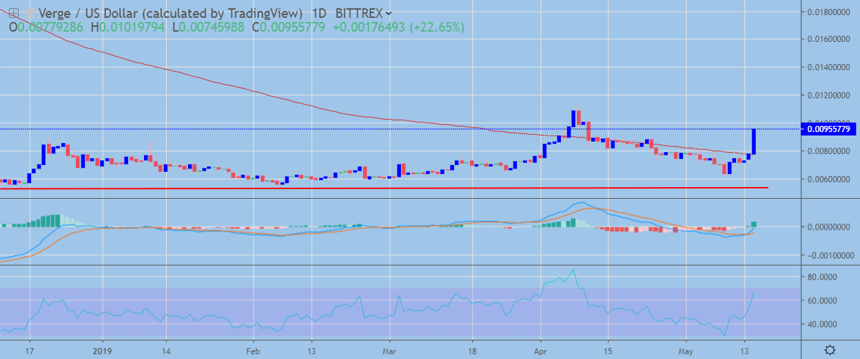 XVG / USD Daily Chart May 15, powered by TradingView