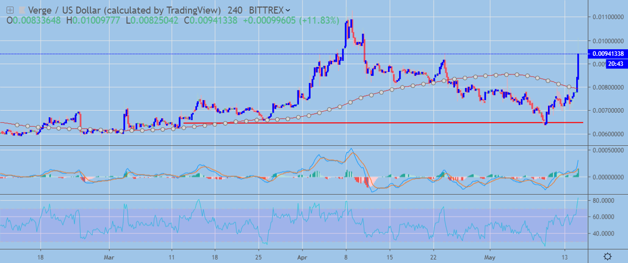 XVG / USD H4 Chart May 15, powered by TradingView