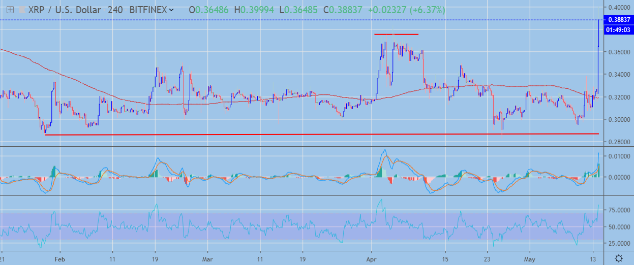 XRP H4 Chart May 14, powered by Trading View